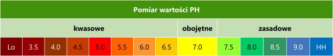 Tabela z wartościami ph podłoża
