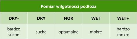 tabela z wartościami wilgotności podłoża